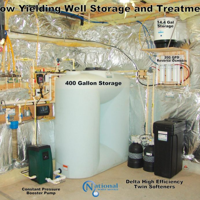 A Reverse Osmosis water treatment system for 99.9% contaminant free water, a 400 gallon storage tank with a water booster pump for a low yielding well and Twin High Efficiency Water Softeners