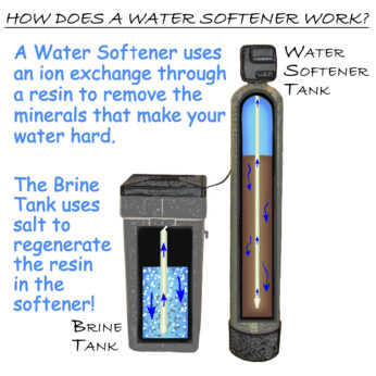 How A Water Softener Works Illustration