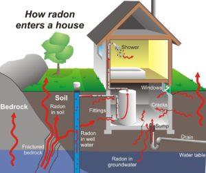 how radon gets into a house