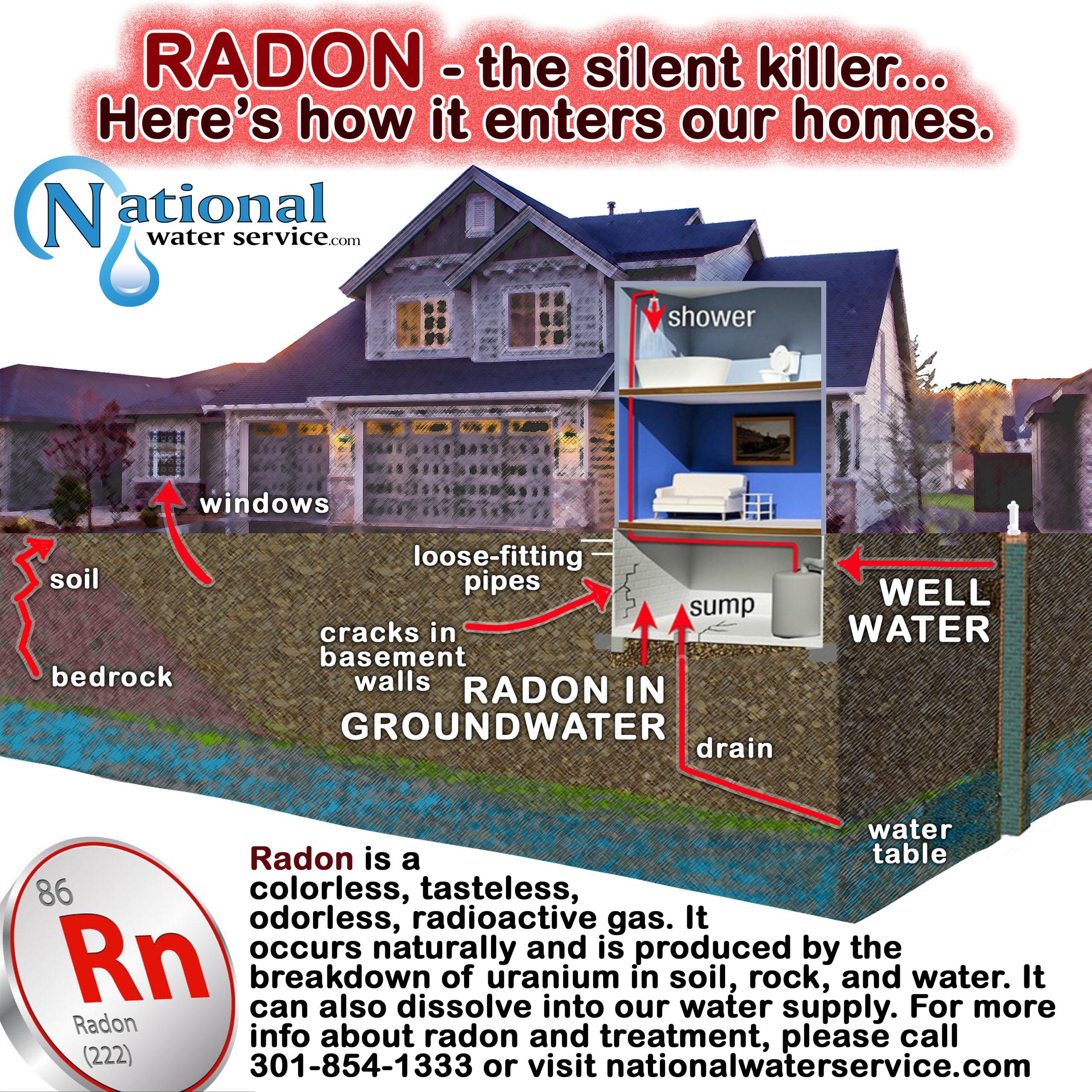 How Radon Enters Into A House